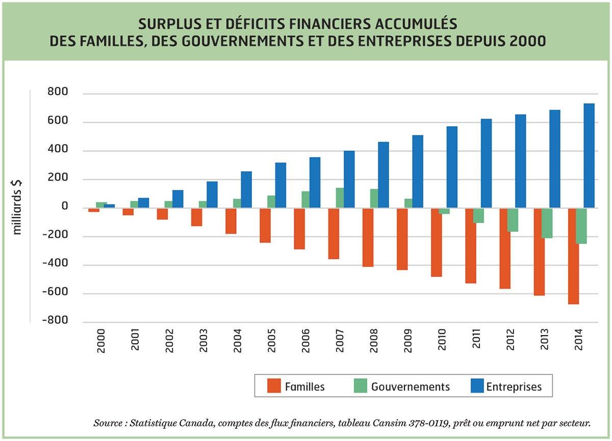 Surplus accumulés