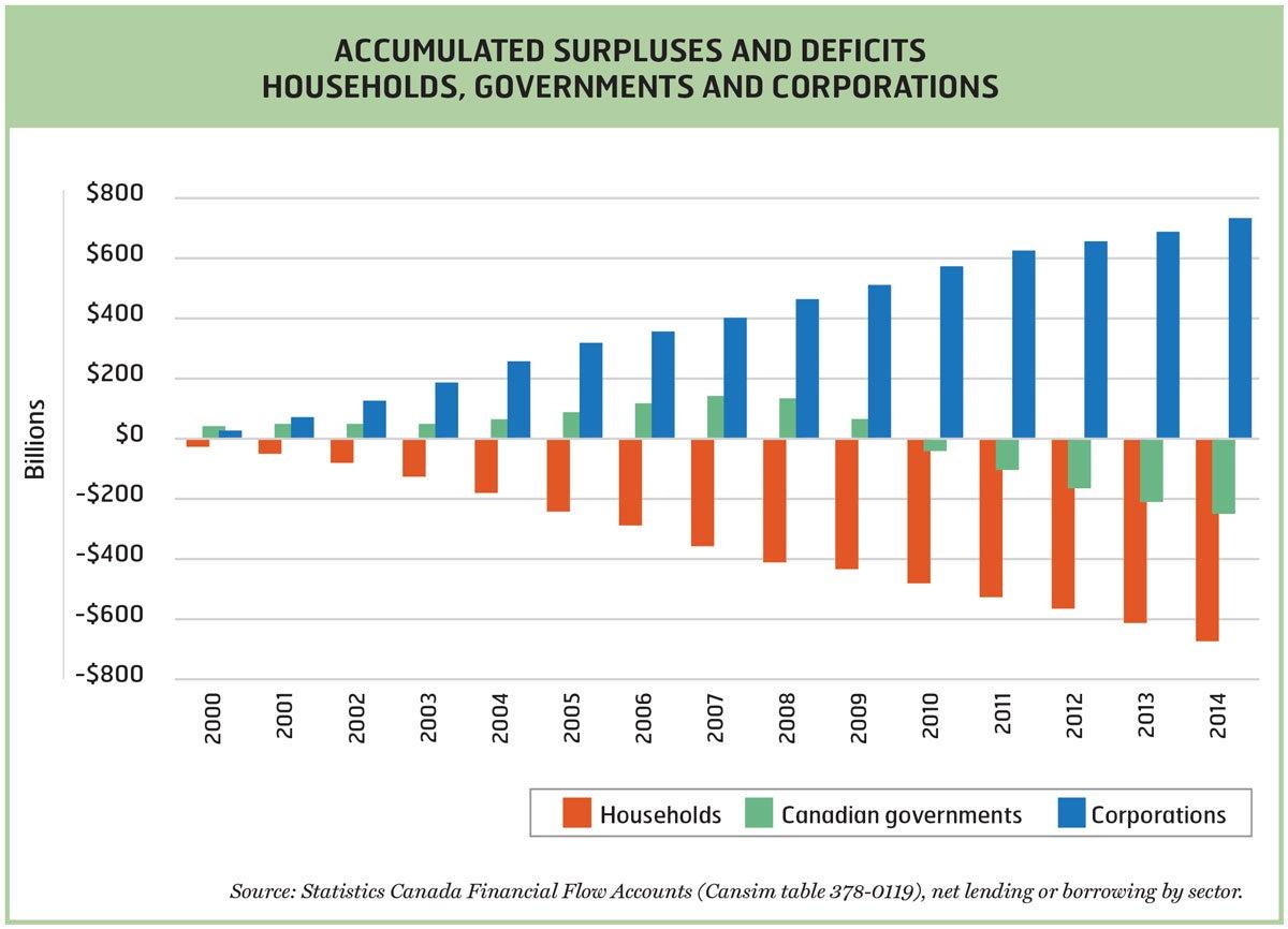Accumulated Surplus