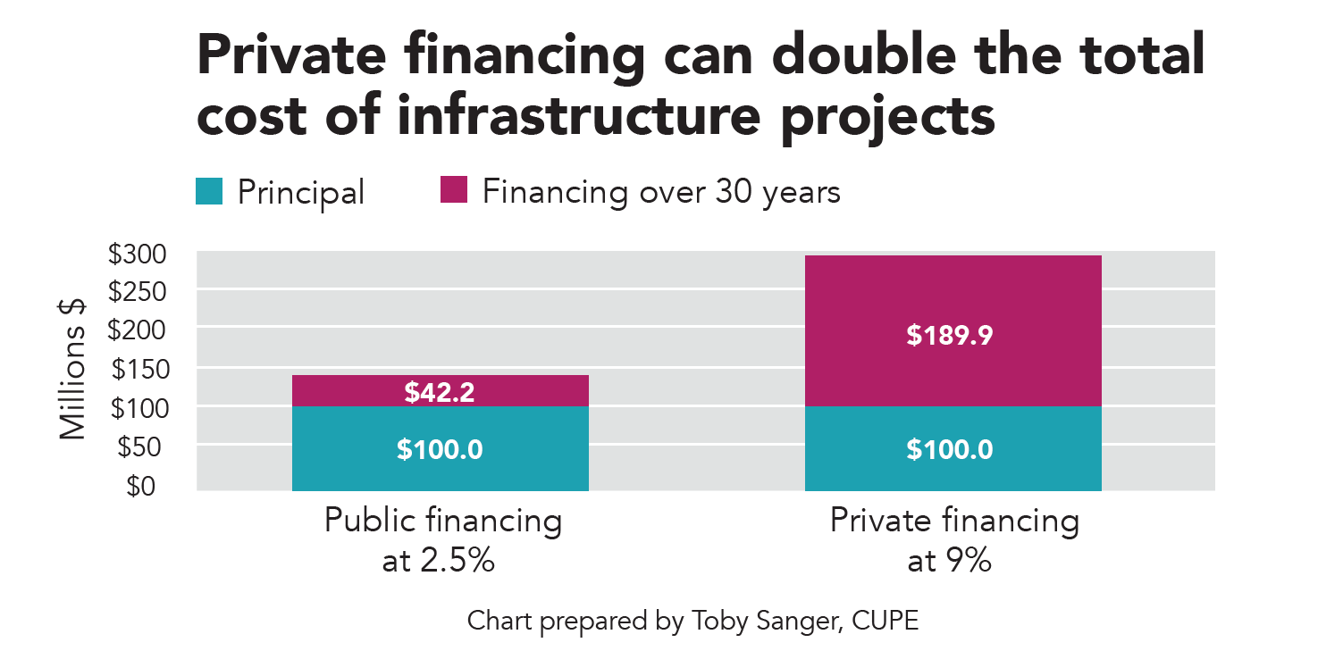 From low-cost loans to high-priced projects: Municipalities and the