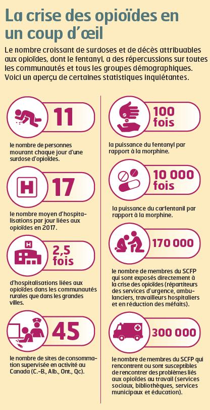 Infographique:  La crise des opioides en coup d'oeil
