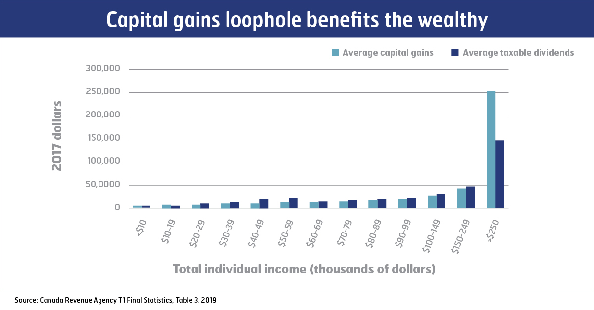 Graph: Capital gains loophole benefits the wealthy