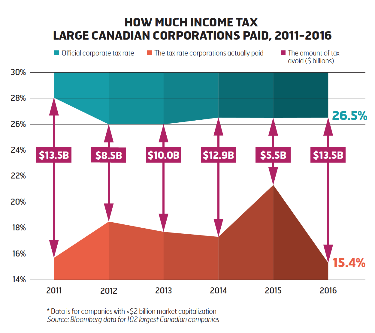 How much income tax large Canadian corporations paid, 2011-2016