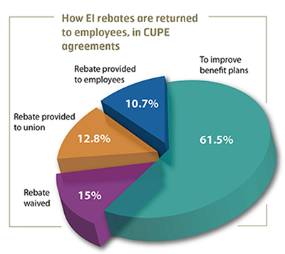How EI rebates are returned to employees, in CUPE agreements