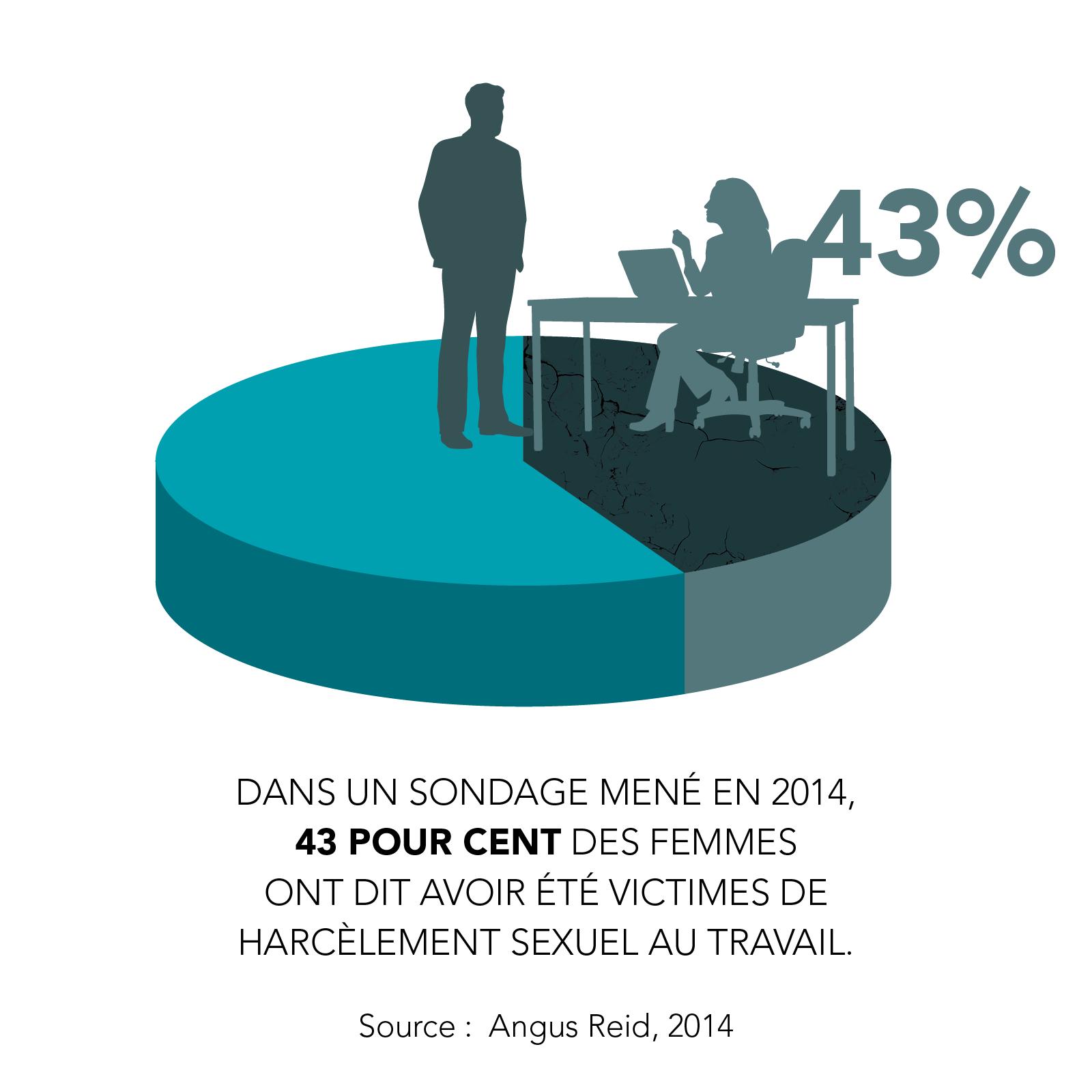 Dans un sondage mené en 2014,  43 pour cent des femmes  ont dit avoir été victimes de harcèlement sexuel au travail.  Source:  Angus Reid, 2014