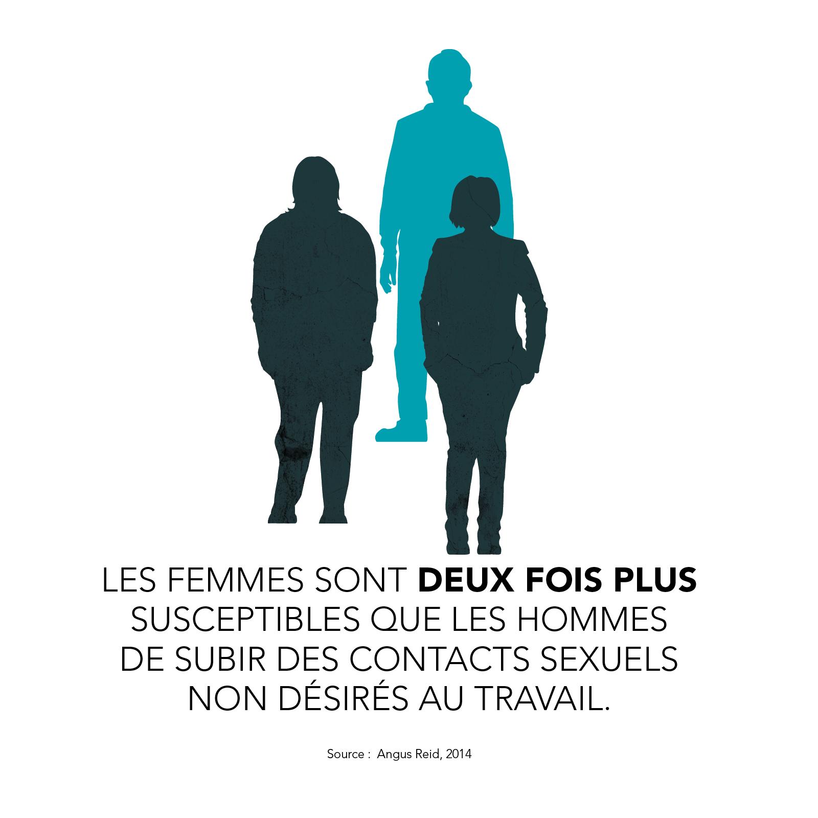 Les femmes sont deux fois plus susceptibles que les hommes de subir des contacts sexuels non désirés au travail.