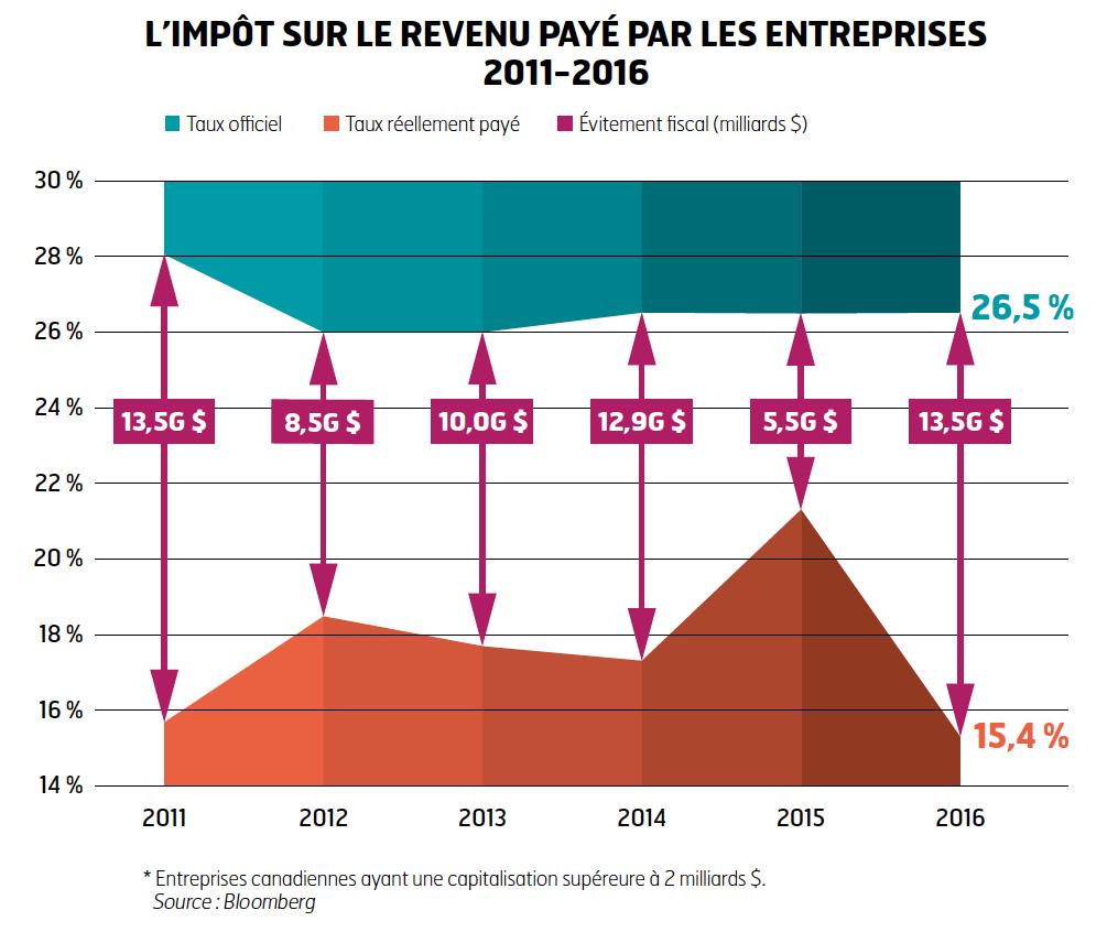 L'impot sur le revenu paye par les entreprises 2011-2016