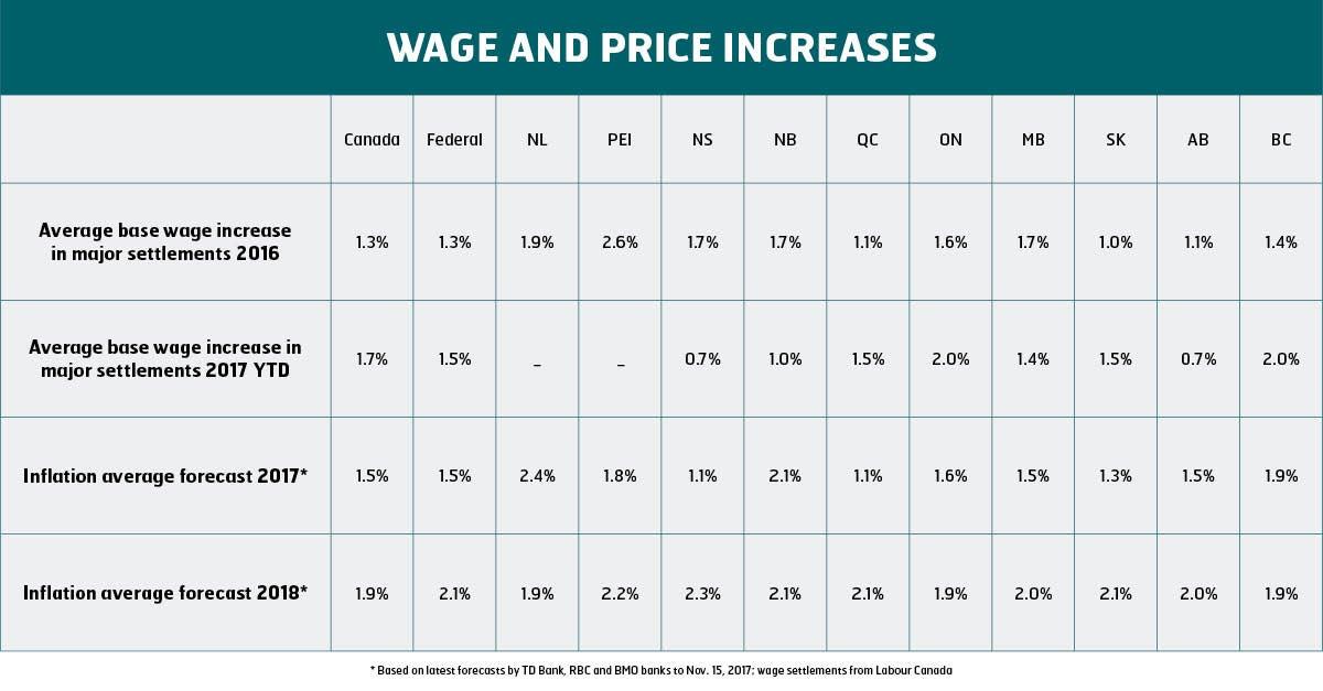 wage and price increase winter 2018 English