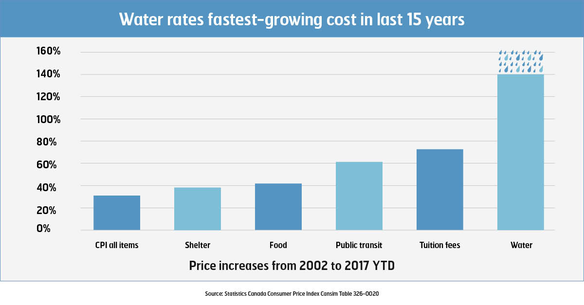 water rates Winter 2018 English