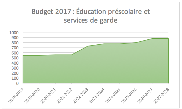 Budget 2017: Education prescolaire et services de garde