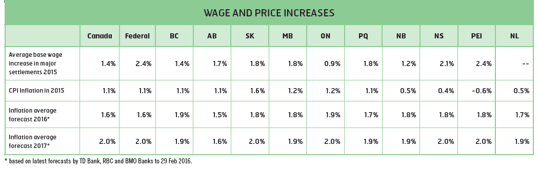 Wage and price increases