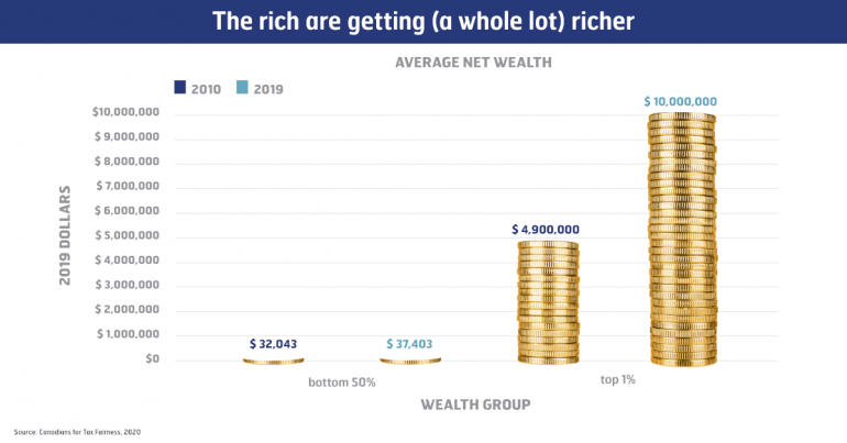 The rich are getting (a whole lot) richer