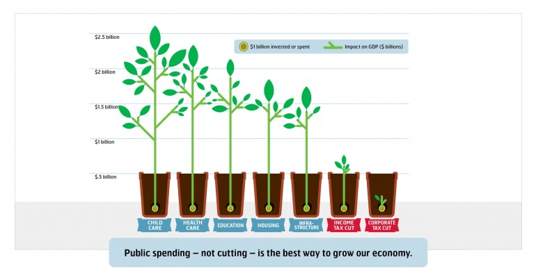Public spending – not cutting – is the best way to grow our economy.