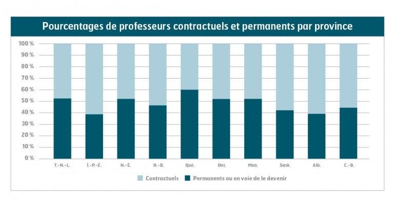 Image:  Pourcentage de professeurs contractuels par province