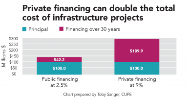 Private financing can double the total cost of infrastructure projects