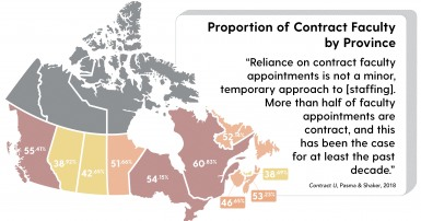"Text reads: Proportion of Contract Faculty by Province. ""Reliance on contract faculty appointments is not a minor, temporary approach to staffing. More than half of faculty appointments are contract, has been the case for at least the past decade."""