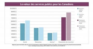 La valeur des services publics pour les Canadiens
