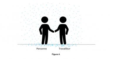 Figure A – Un travailleur rencontre une personne et aucune parole ne s'est encore échangée