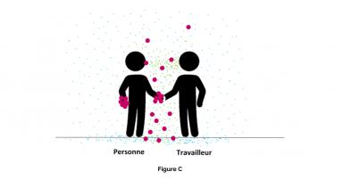 Figure C – Une personne est infectée par la COVID-19