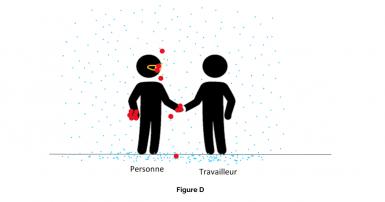dans l'air. Figure D – Le port du masque comme principe d'hygiène
