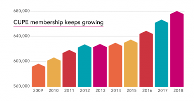 Bar graph with arrows showing CUPE membership numbers