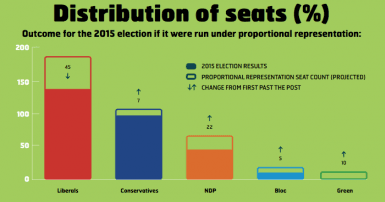 Distribution of seats