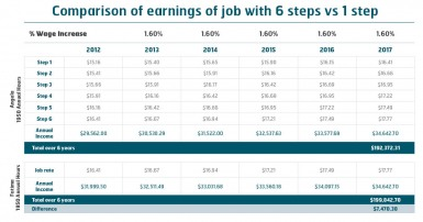 Table: Comparison of earnings of job with 6 steps vs 1 step (click to enlarge)
