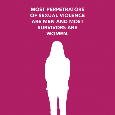 Most perpetrators  of sexual violence  are men and most  survivors are  women.