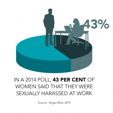 In a 2014 poll, 43 per cent of women said that they were sexually harassed at work
