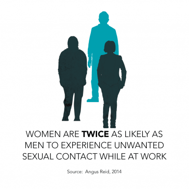 Women are twice as likely as men to experience unwanted sexual contact while at work