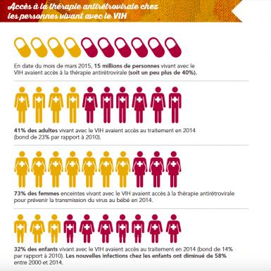 Infographic VIH-sida