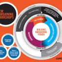 bargaining flowchart
