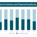 Graph: Proportion of tenured and contract faculty by province
