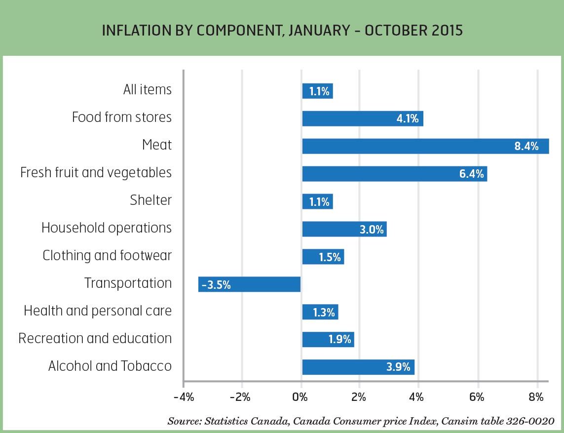 wage and inflation trends
