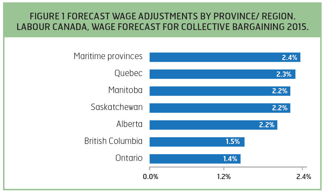 FORECAST WAGE ADJUSTMENTS BY PROVINCE/ REGION. LABOUR CANADA, WAGE FORECAST FOR COLLECTIVE BARGAINING 2015.