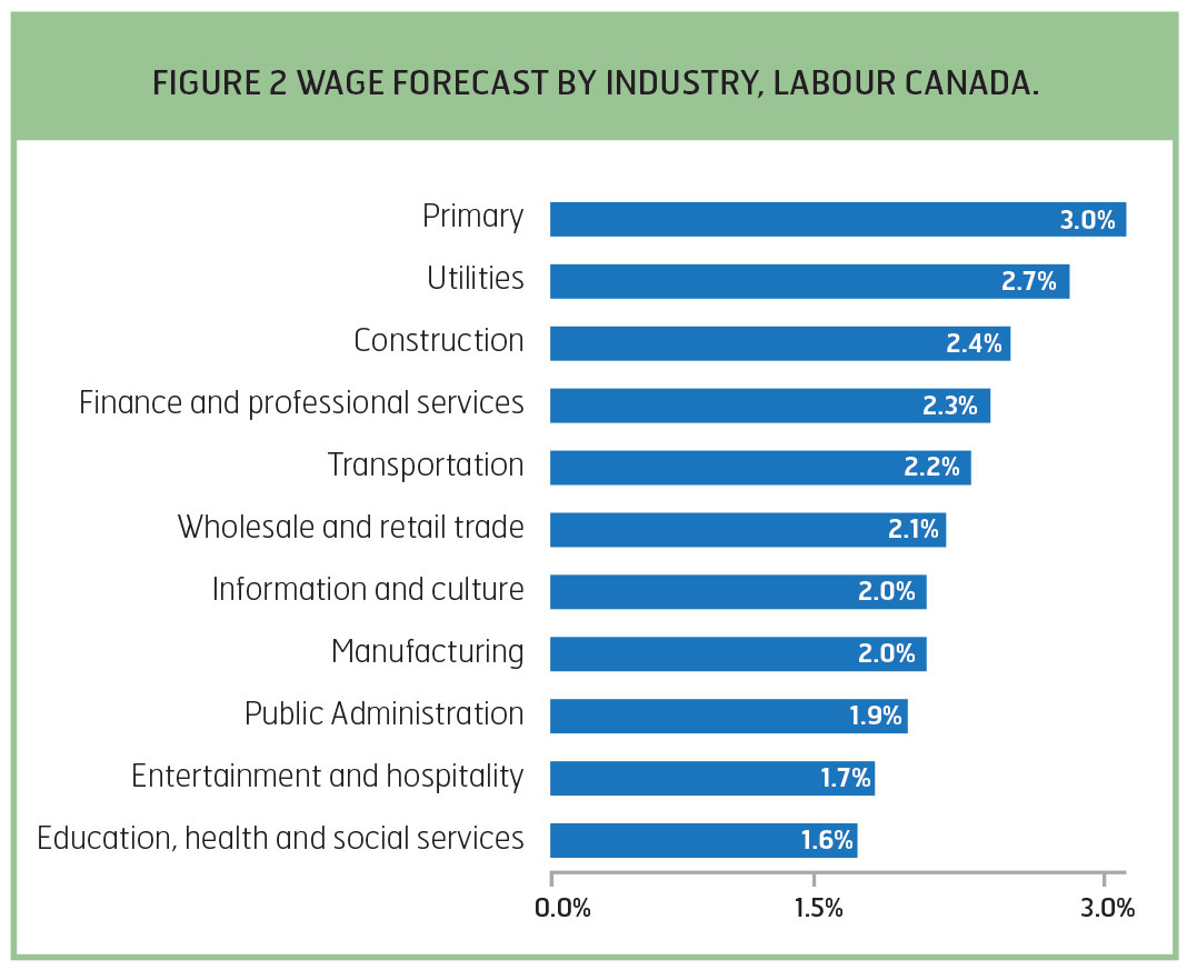 WAGE FORECAST BY INDUSTRY, LABOUR CANADA.